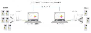 ハンディ型クリッカーシステム構成図
