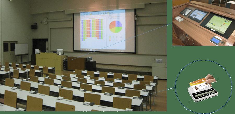 ICカード連携型クリッカーLENON システム構成例