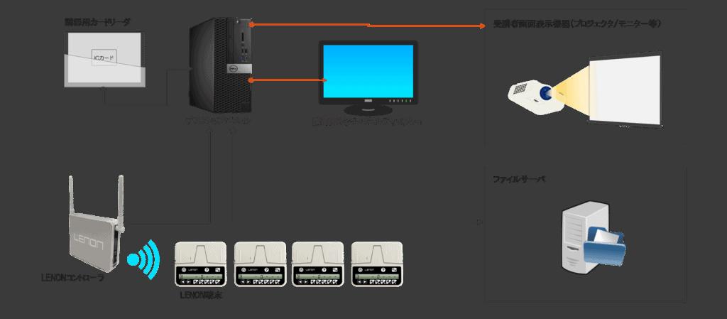 LENONシステム 接続図