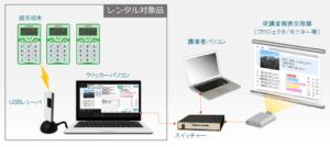 レンタル システム構成図