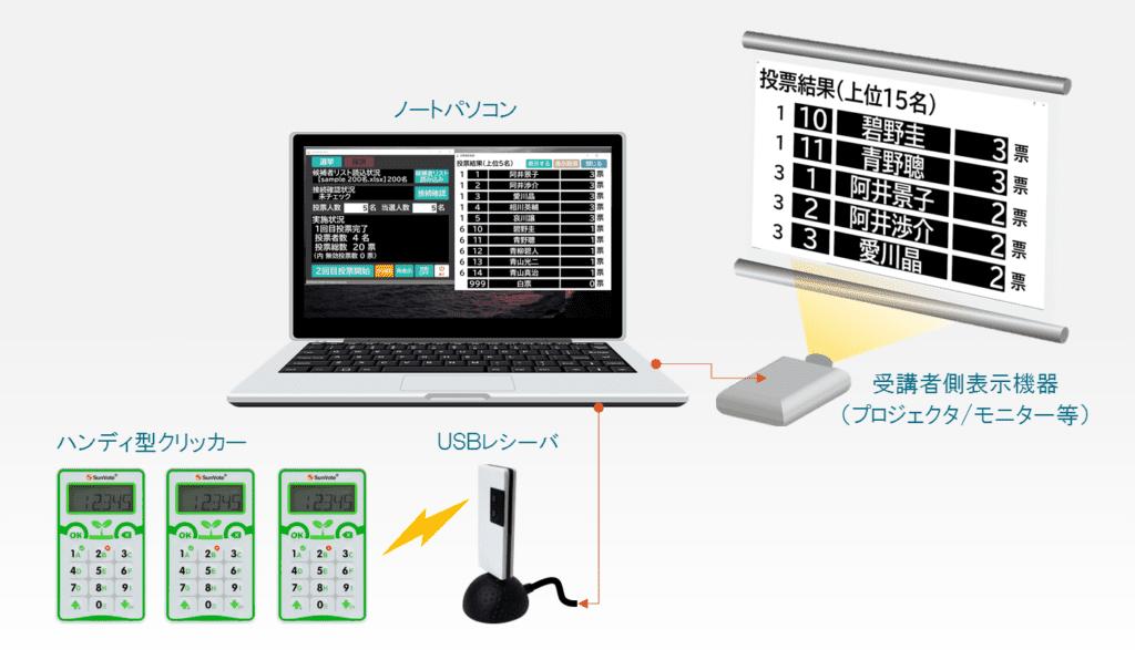 LENONVote システム構成図