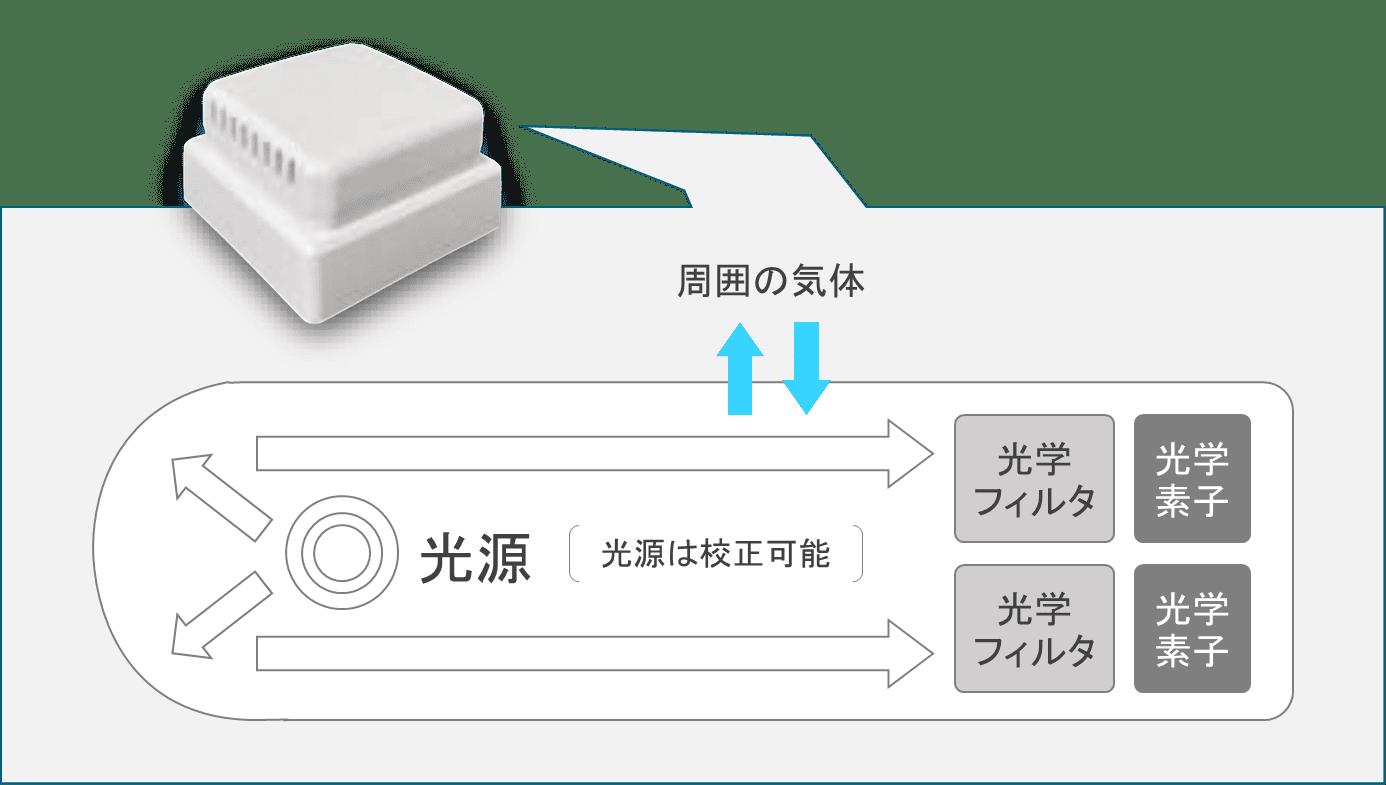 CO2濃度測定器 デュアルビームセンサー