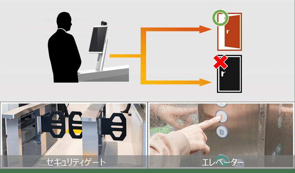 顔認証システム利用イメージ